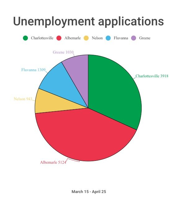 Unemployment applications in the greater Charlottesville region