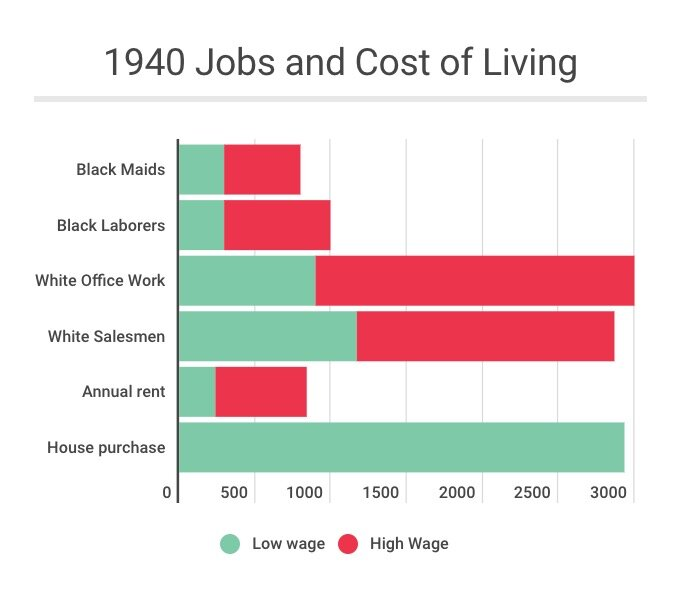 1940 Jobs and Cost of Living