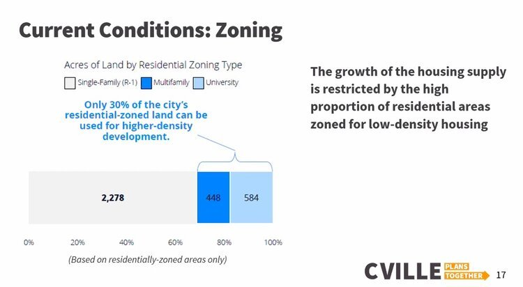 The growth of the housing supply is restricted by the high proportion of residential areas zoned for low-density housing