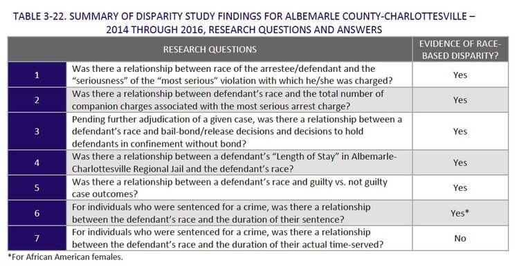 Summary of Disparity Study Findings for Albemarle County-Charlottesville 2014 through 2016, Research Questions and Answers